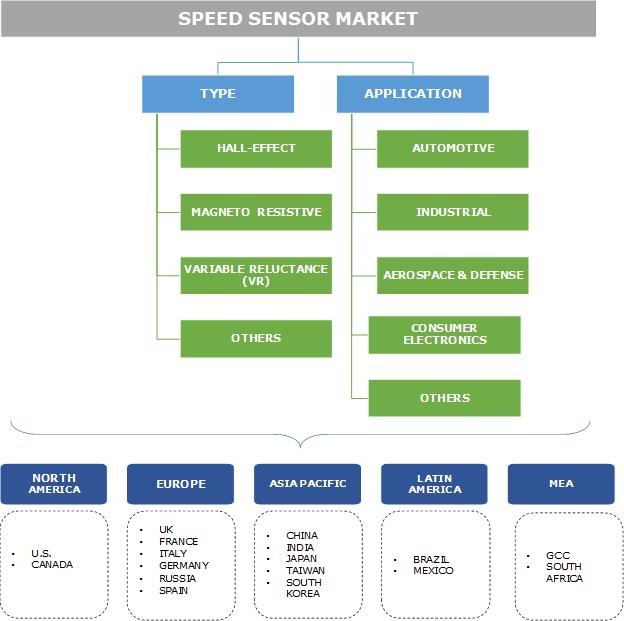 Speed Sensor Market