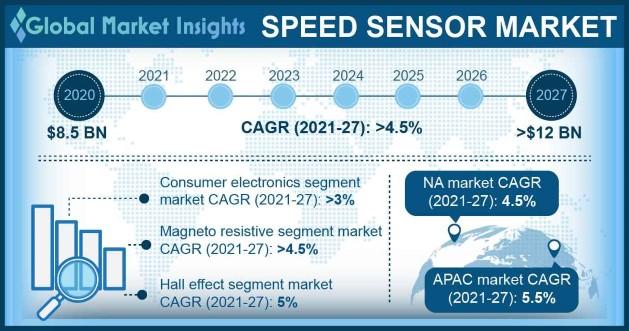 Speed Sensor Market Overview