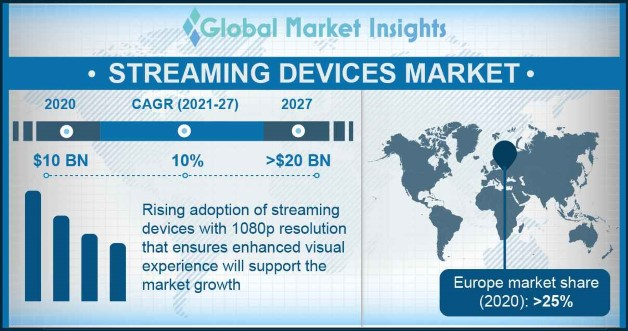 Streaming Devices Market Overview