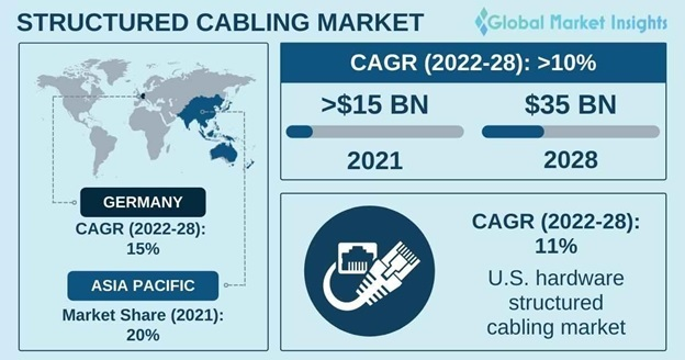 Structured Cabling Market Overview