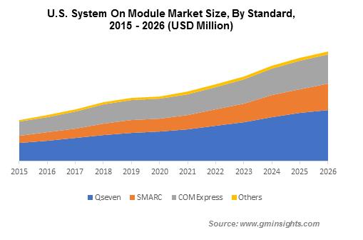 U.S. System On Module Market By Standard