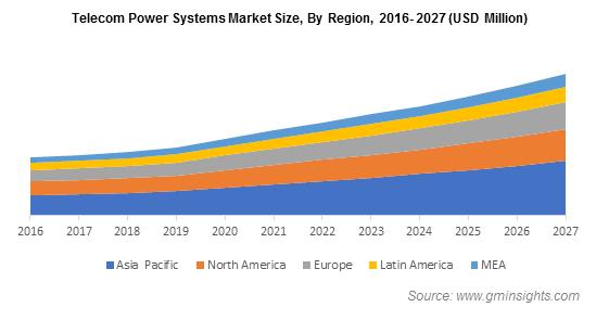 Telecom Power Systems Market