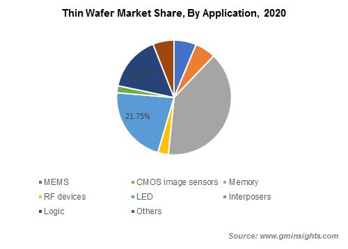 Thin Wafer Market Share