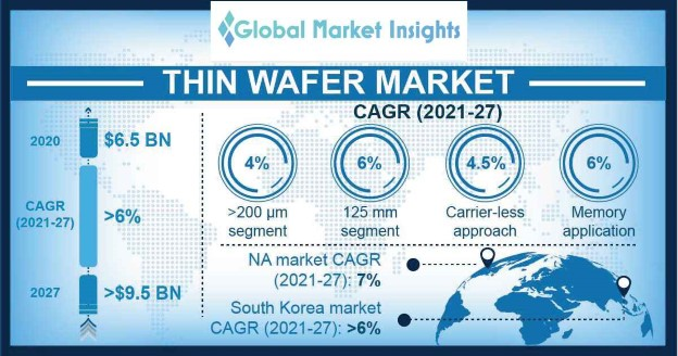 Thin Wafer Market Overview