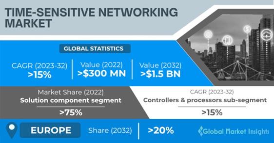 Time-Sensitive Networking (TSN) Market Overview
