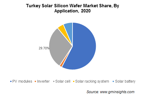 Solar Silicon Wafer Market Share