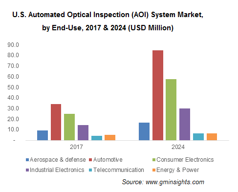 Automated Optical Inspection (AOI) System Market Share