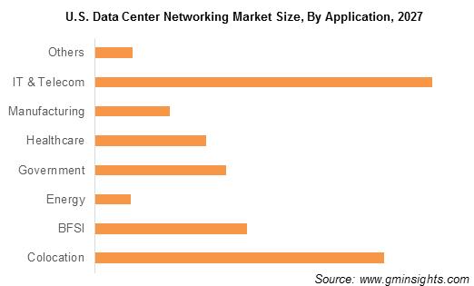 Data Center Networking Market Size
