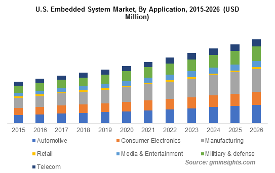 Embedded System Market Size