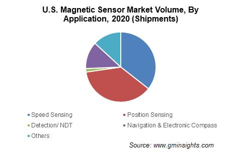 Magnetic Sensor Market Share