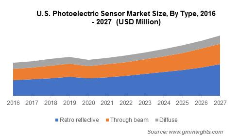 Photoelectric Sensor Market Value