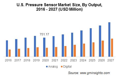 Pressure Sensor Market Size