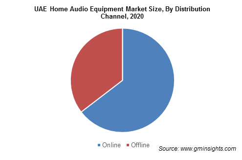 UAE Home Audio Equipment Market
