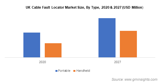 Cable Fault Locator Market Size