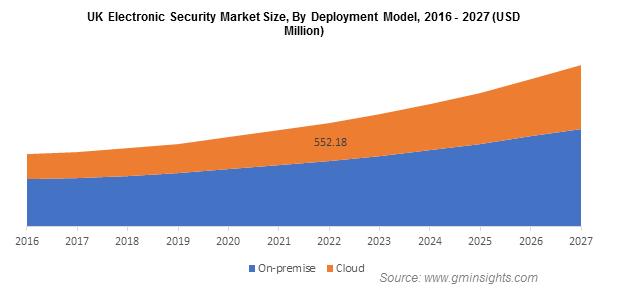 Electronic Security Market Size