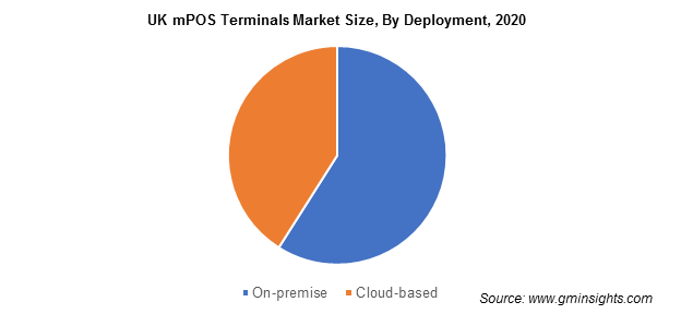 mPOS Terminals Market Size