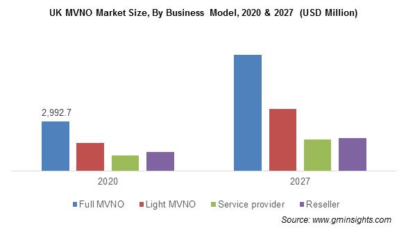 MVNO Market Share
