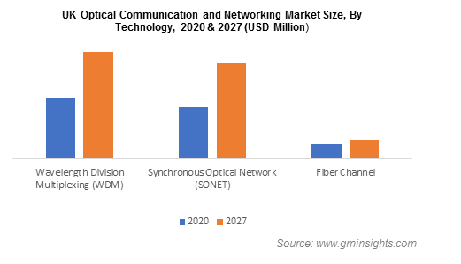 Optical Communication and Networking Market Size