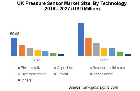 Pressure Sensor Market Trends