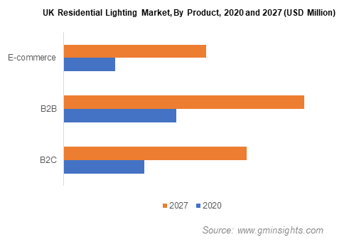 Residential Lighting Products Market Size