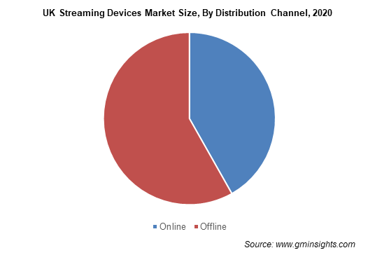 Streaming Devices Market Size