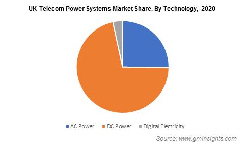 UK Telecom Power Systems Market