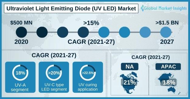 UV LED Market Overview