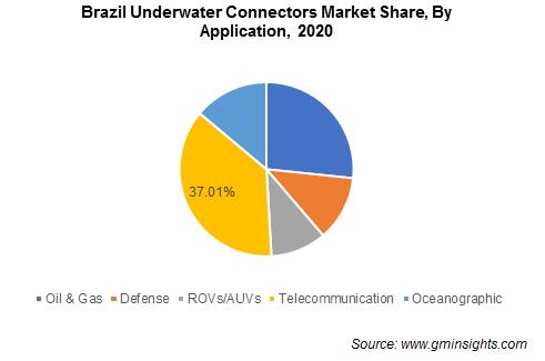 Underwater Connectors Market Size
