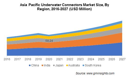 Asia Pacific Underwater Connectors Market