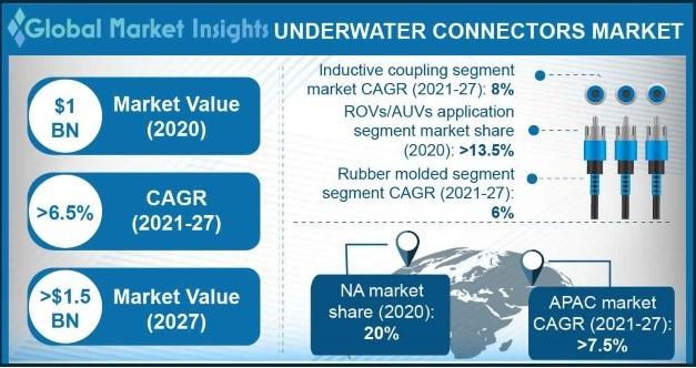 Underwater Connectors Market Overview