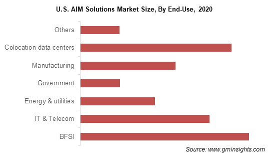 Automated Infrastructure Management (AIM) Solutions Market Size