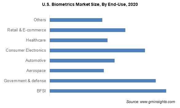 Biometrics Market Size