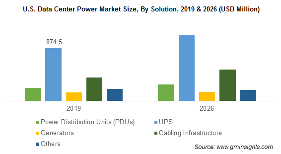 U.S. Data Center Power Market