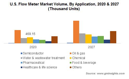 Flow Meter Market Size