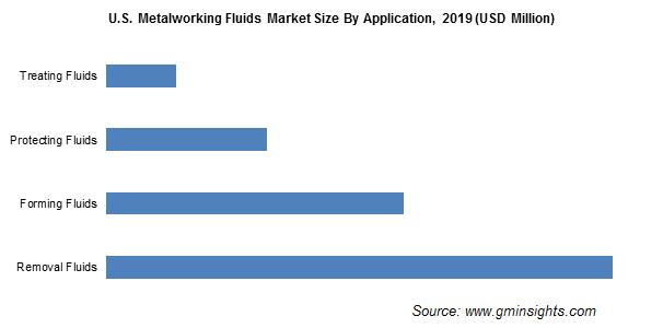 Metalworking Fluids Market by Application