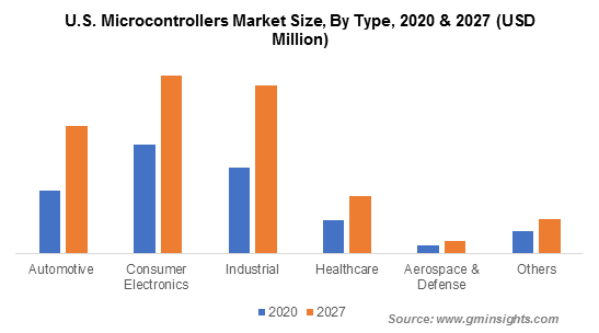 U.S. Microcontrollers Market By Type
