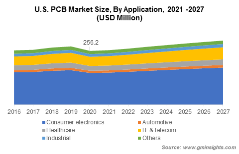 Printed Circuit Board Market Size