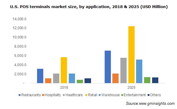 POS Terminals Market Size