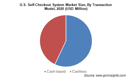 Self-Checkout System Market Size