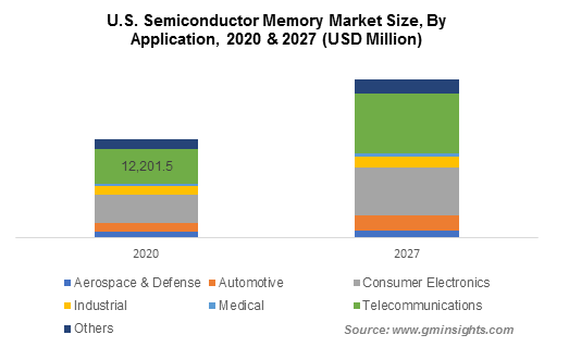 Semiconductor Memory Market Size