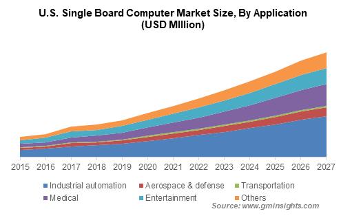 Single Board Computer Market Size
