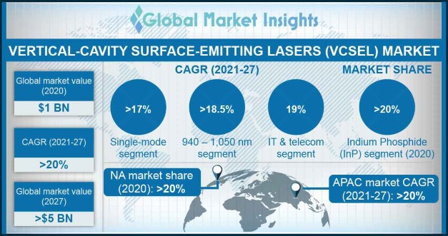 Vertical-Cavity Surface-Emitting Lasers (VCSEL) Market
