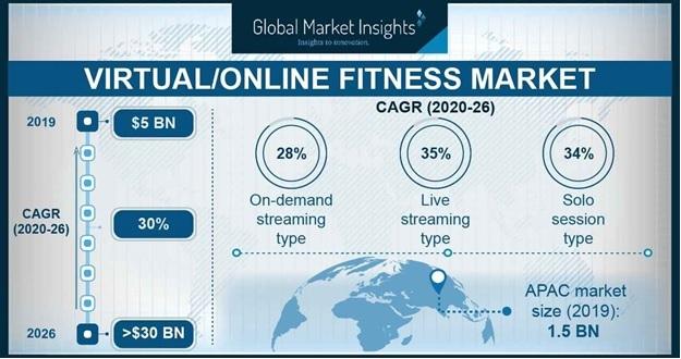Virtual/online fitness market