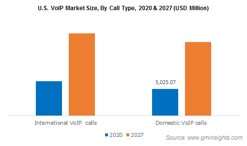 VoIP Market Share