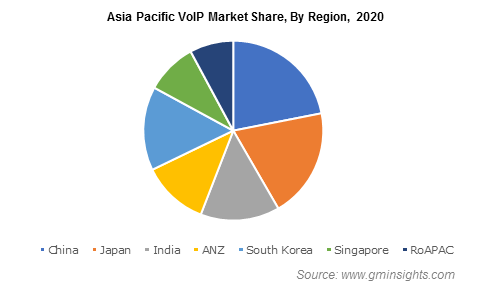 Asia Pacific VoIP Market