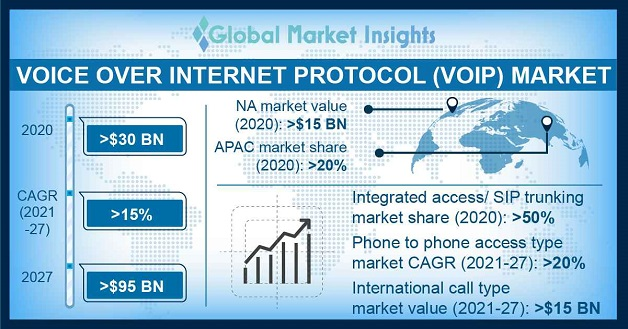 Voice over Internet Protocol (VoIP) Market Overview