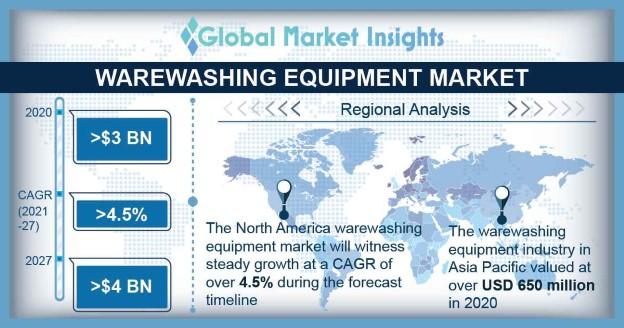 Warewashing Equipment Market Overview