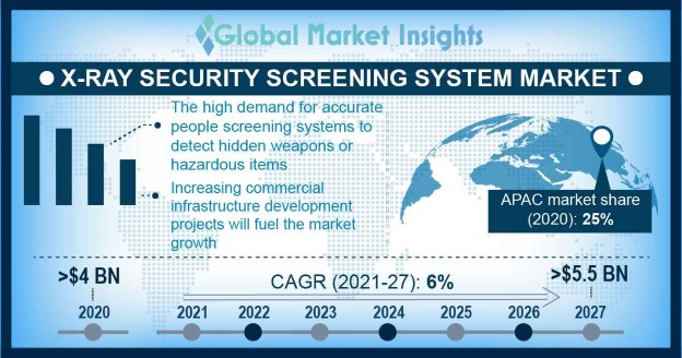 X-Ray Security Screening System Market Overview