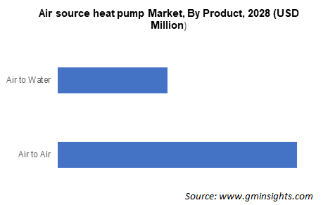 Air source heat pump Market By Product