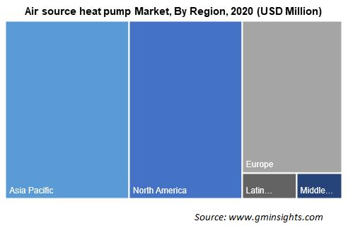 Air source heat pump Market By Region